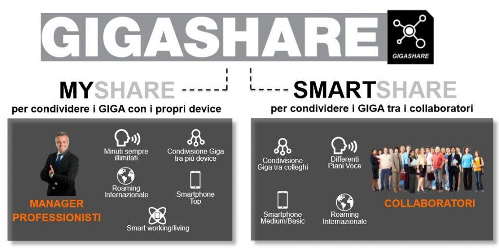 Differenze tra MyShare e SmartShare di Wind Tre Business