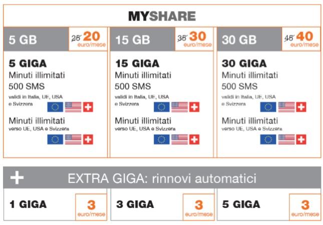 Riepilogo dell'Offerta MyShare con minuti, sms ed internet
